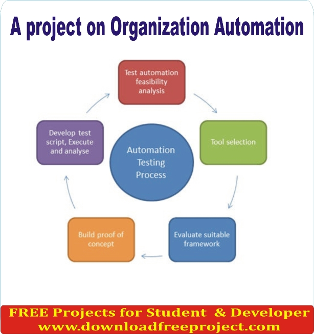 Free A project on Organization Automation In Asp.Net Projects Download