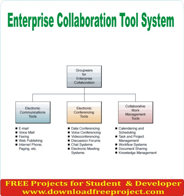 Free Enterprise Collaboration Tool System In Java Projects Download